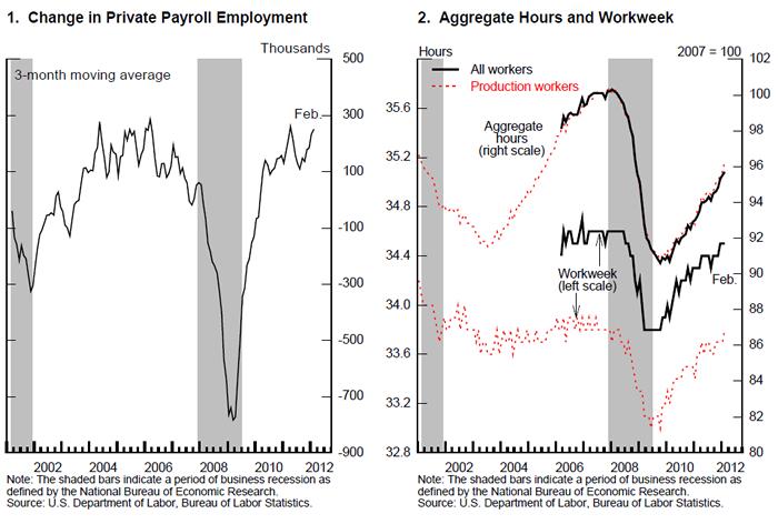 FRB: Speech with Slideshow--Bernanke, Recent Developments