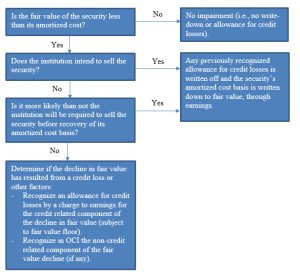 The Fed  Frequently Asked Questions on the New Accounting Standard on Financial Instruments