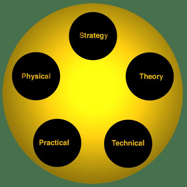 FWTS | The Five Martial Elements