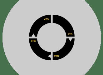 FWTS | The Journeyman Level