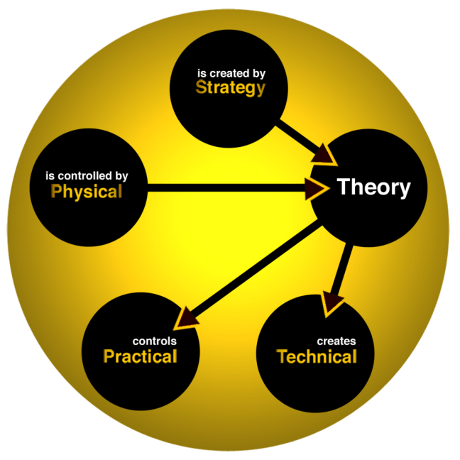 FWTS | Relationships Of The Theoretical Element