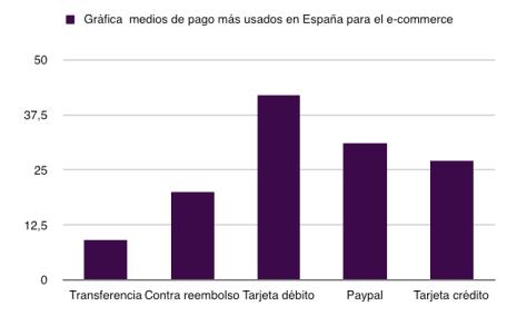 Medios de pago en España