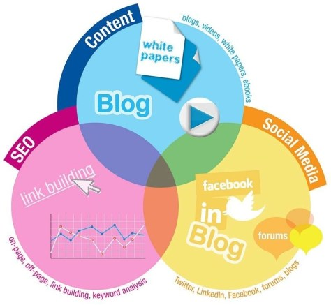 Componentes del  Imbund Marketing