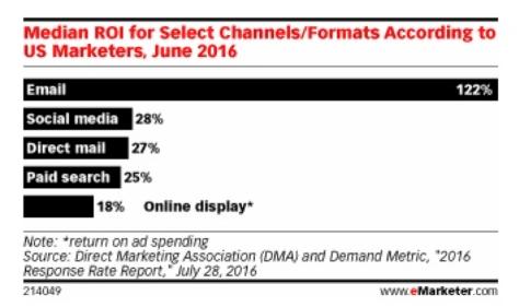 Tabla comparativa de la conversión de email marketing versus social Media.