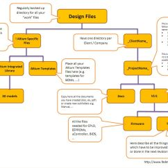 Directory Tree Diagram Cable Wiring Hardware Design Template Welldone Blog Fedevel