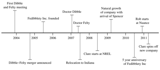 Timeline of the fedibblety.comanization