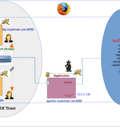 so the diagram above shows a circle of trust established between two entities an identity provider and a service provider each of which is an openam  [ 1235 x 806 Pixel ]