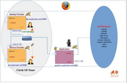 small resolution of so the diagram above shows a circle of trust established between two entities an identity provider and a service provider each of which is an openam