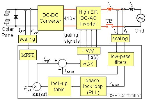 pv inverter wiring diagram vw golf 3 gti dc solar system - pics about space