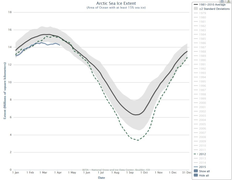 Graph: Arctic Sea Ice Extent (NSIDC)