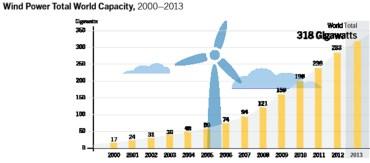 Total Global Wind Power Capacity: 2000-2013