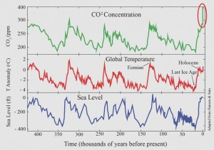 graph-co2-temp-sea-level-450k-years