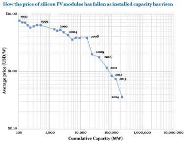 Graph of PV cost verses installed capacity from the global Apollo Project