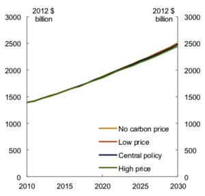 graph-oz-gdp-2010-2030-carbon-price
