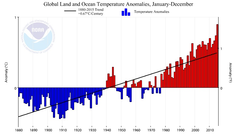 Graph of average Global Temperatures with trend line: 1880 - 2015 (NOAA)