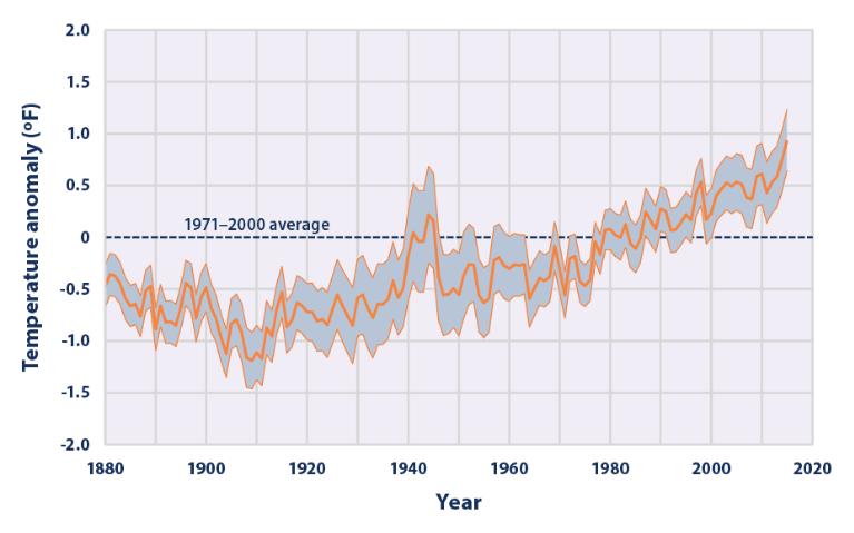 Average Global Sea Surface Temperature: 1880 - 2015