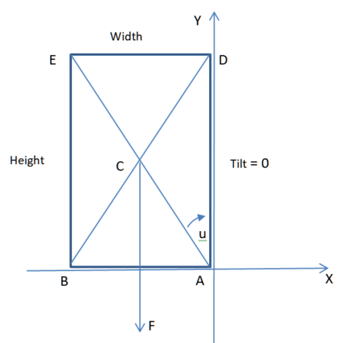 the block standing tall showing the tipping point angle