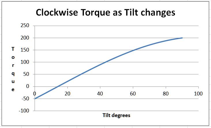 Graph of torque versus tilt for the toppling block