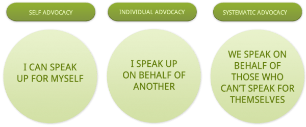 Image result for Advocacy