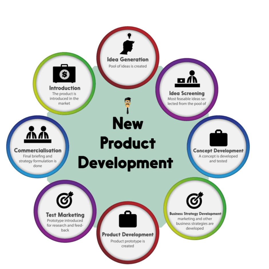 8 steps of new product development marketing before for Product design marketing