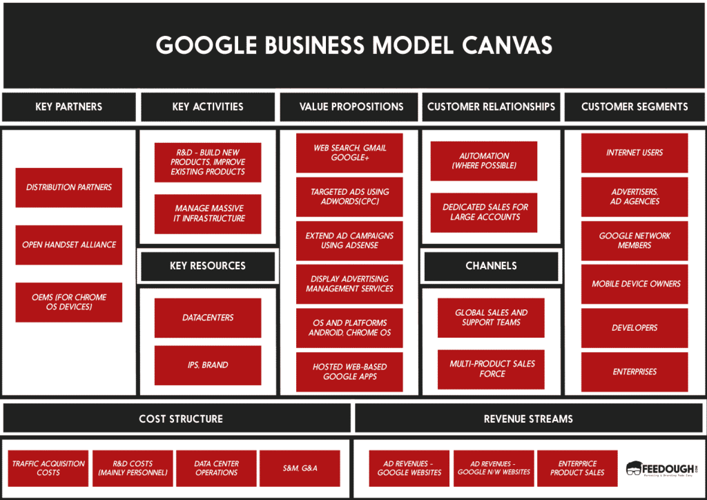 google business model canvas Why google's business model works more in this nov 18, 2010 file photo, a magnifying glass is used to illustrate an excerpt from the top internet service google maps.