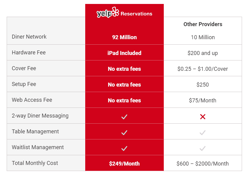 yelp reservations how does yelp make money