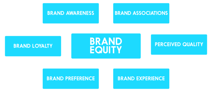 brand equity components
