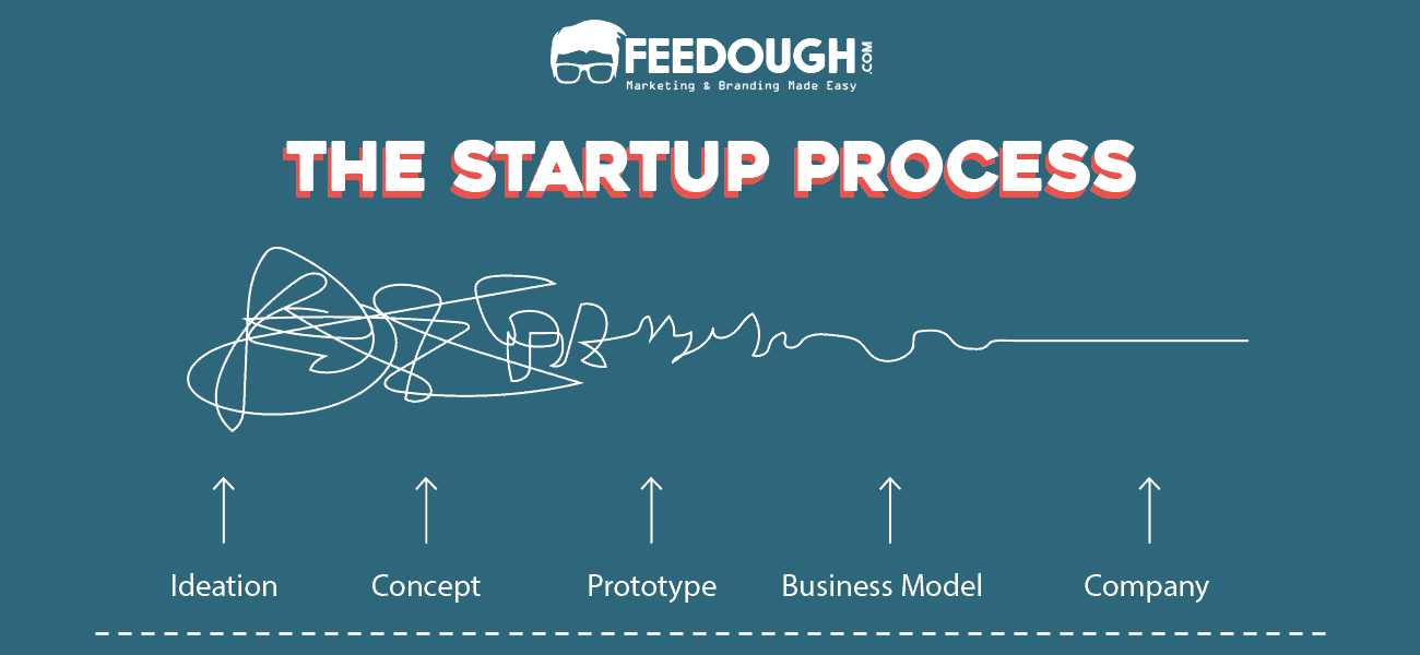 startup process