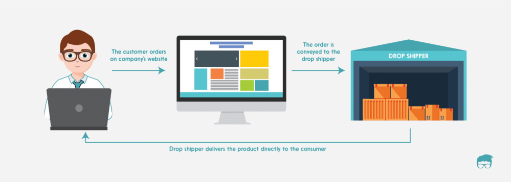 ecommerce business model dropshipping
