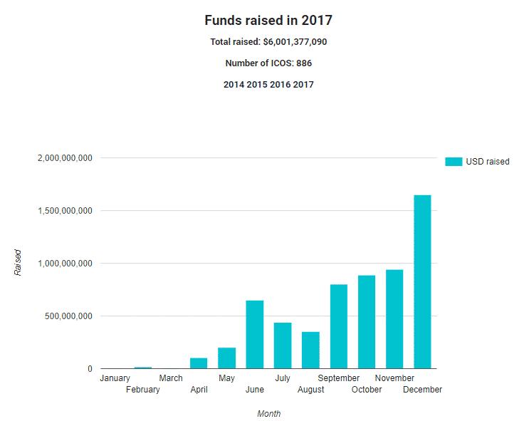 ico stats 2017