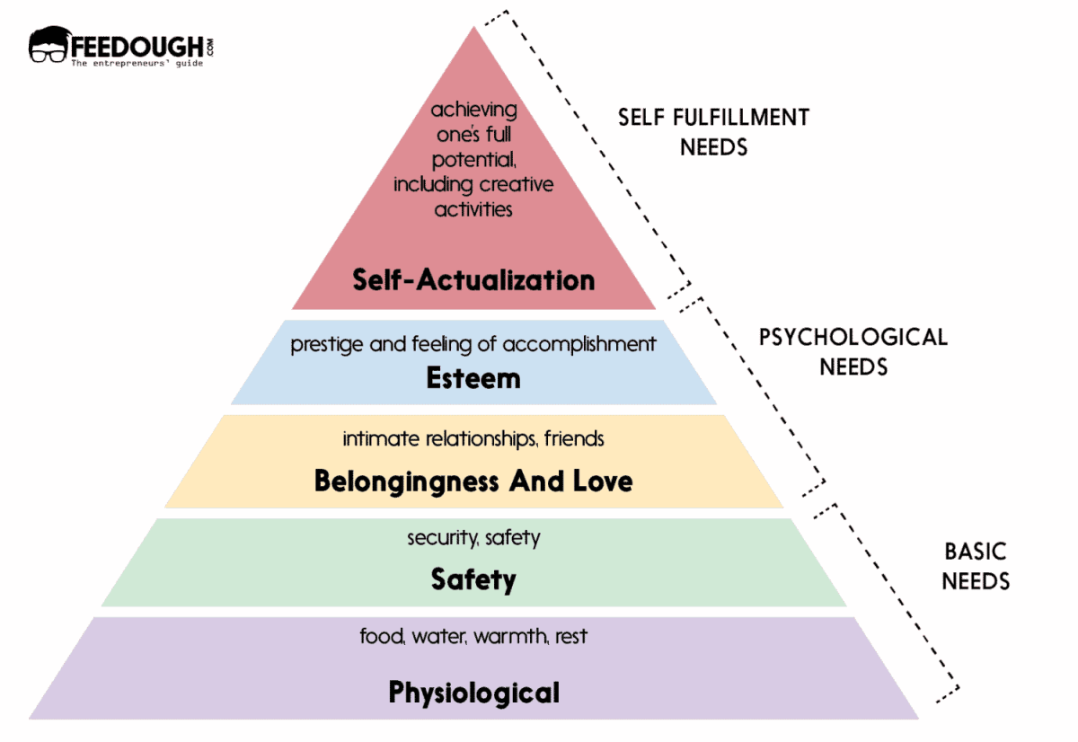 maslow's need demand