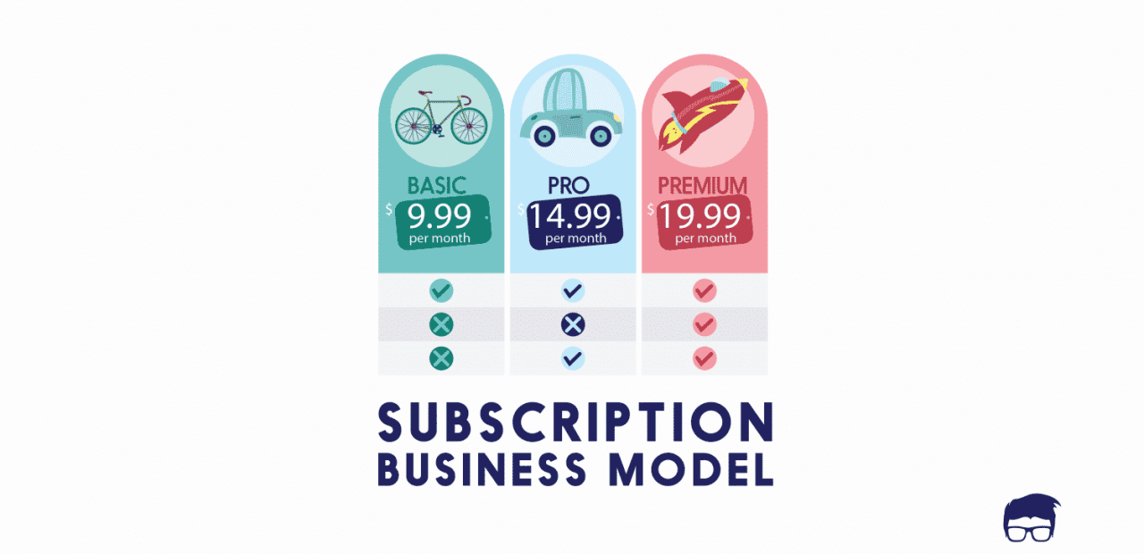 The Subscription Business Model Feedough