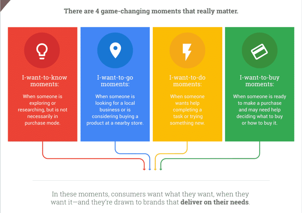 micromoments mobile marketing