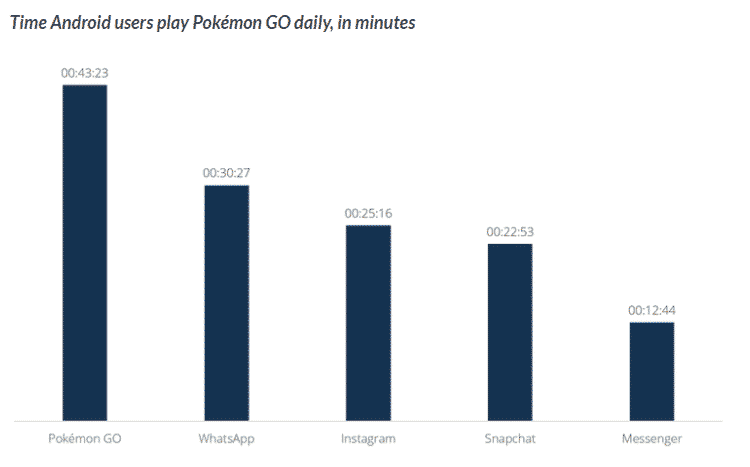 pokemon go stats Marketing in the Gaming industry
