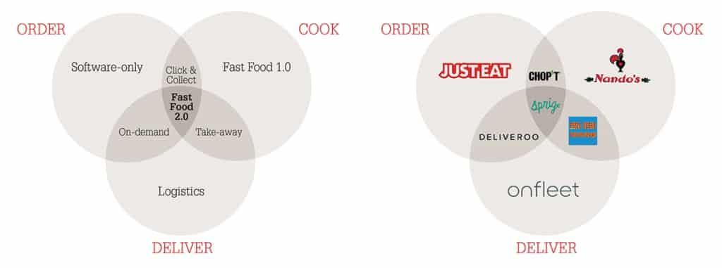 Food delivery business models