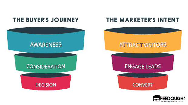 conversion funnel buyers journey