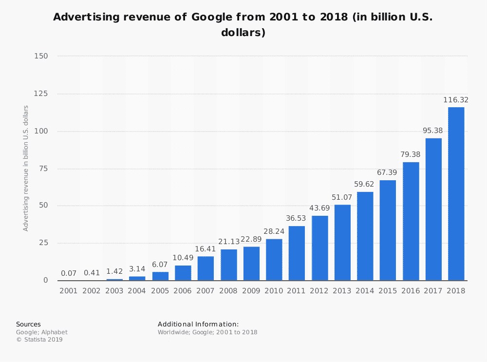 google ad revenue