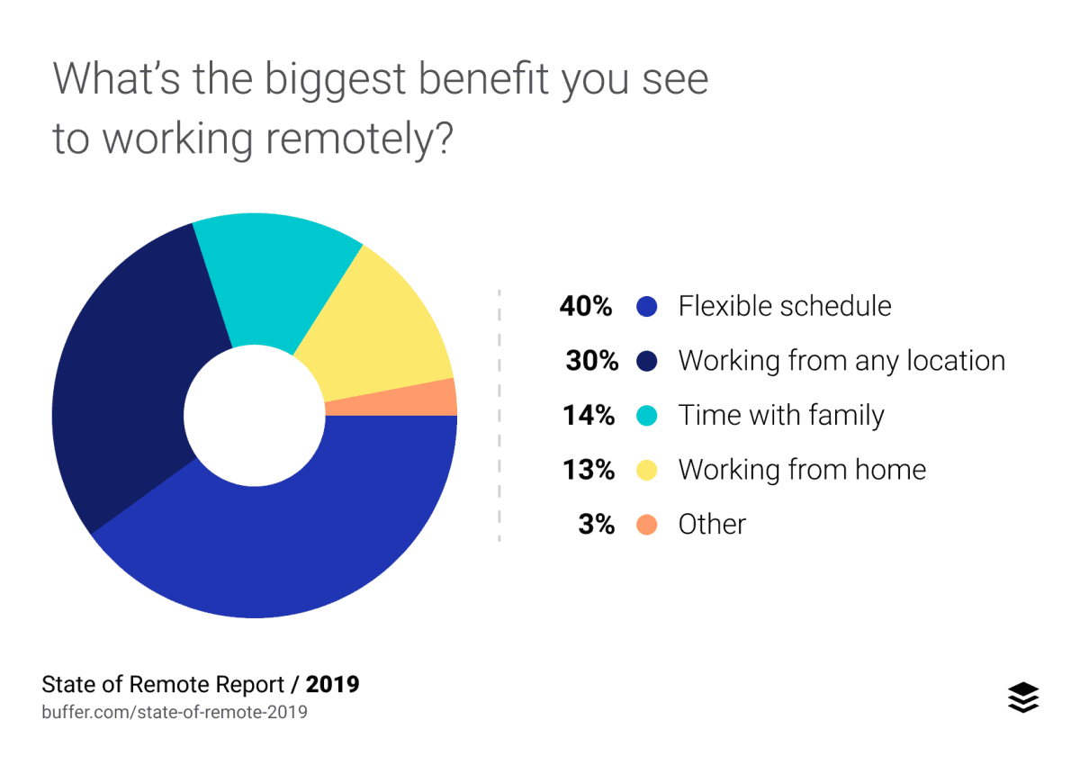 state of remote survey