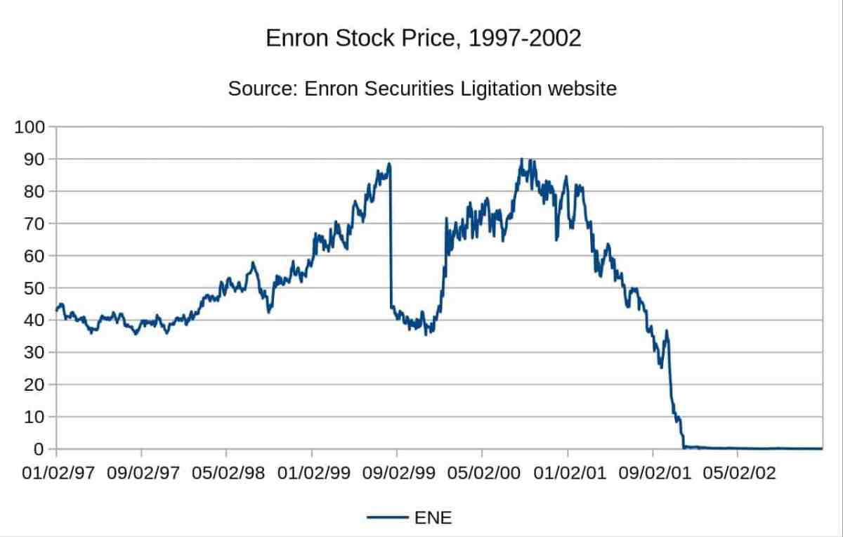 enron share prices