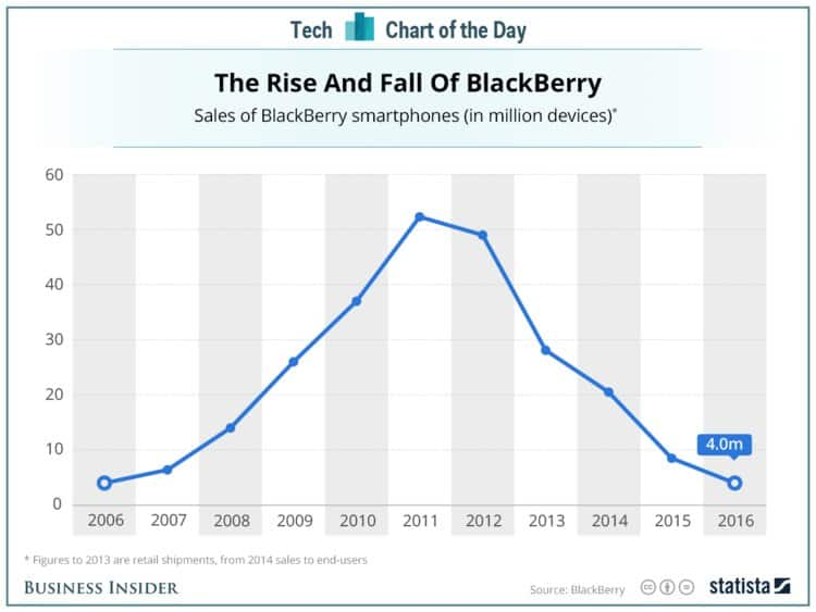 blackberry rise and fall