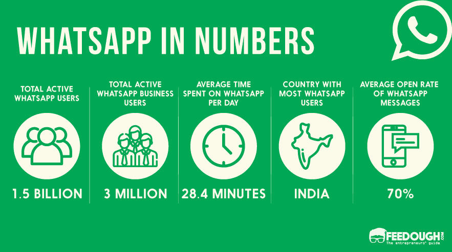 Whatsapp Stats