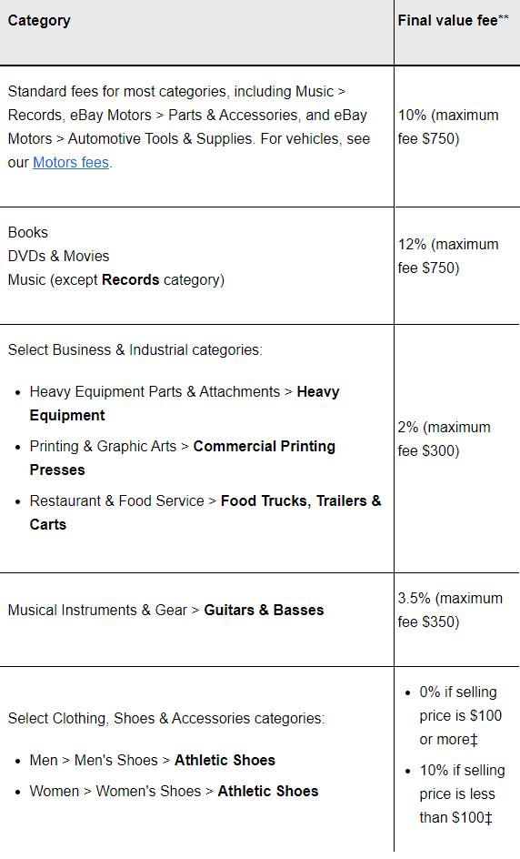Ebay final value fee