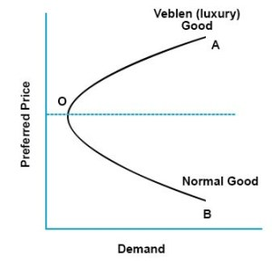 veblen demand curve