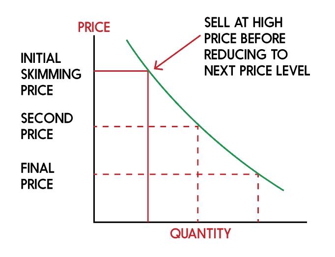 price skimming graph