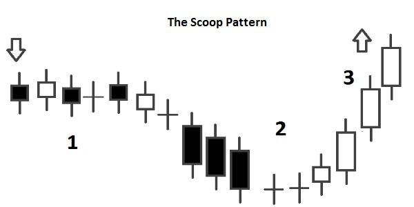J-Hook Pattern and Inverted J-Hook Pattern