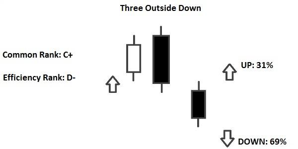 Three Black Crows Pattern