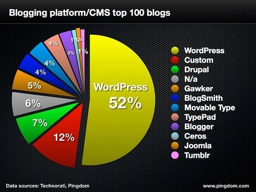 Blogging Platform