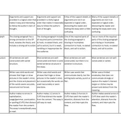Persuasive Letter Rubric Grade 4 - Letter [ 791 x 1024 Pixel ]