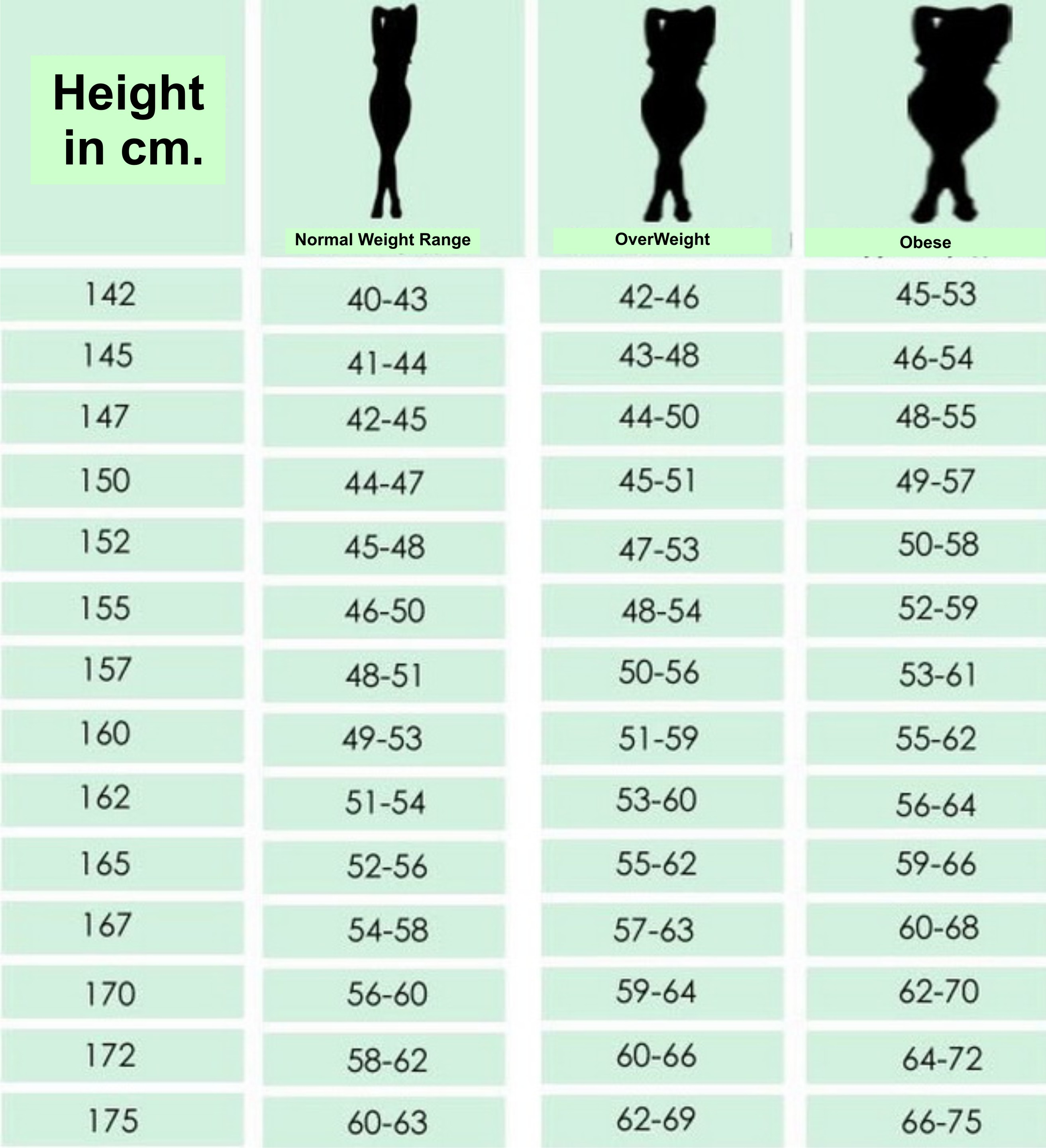 Chart For Women According To Height What Is Your Ideal Weight Body Mass  Index (bmi) Calculator