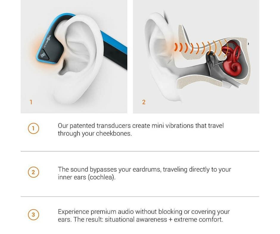 How Aftershockz Trekz Titanium Headphones works